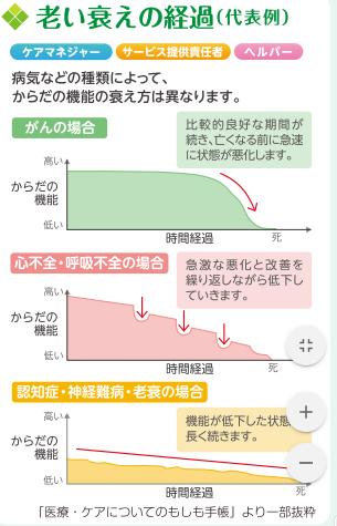 横浜市看取り期の在宅療養サポートマップ